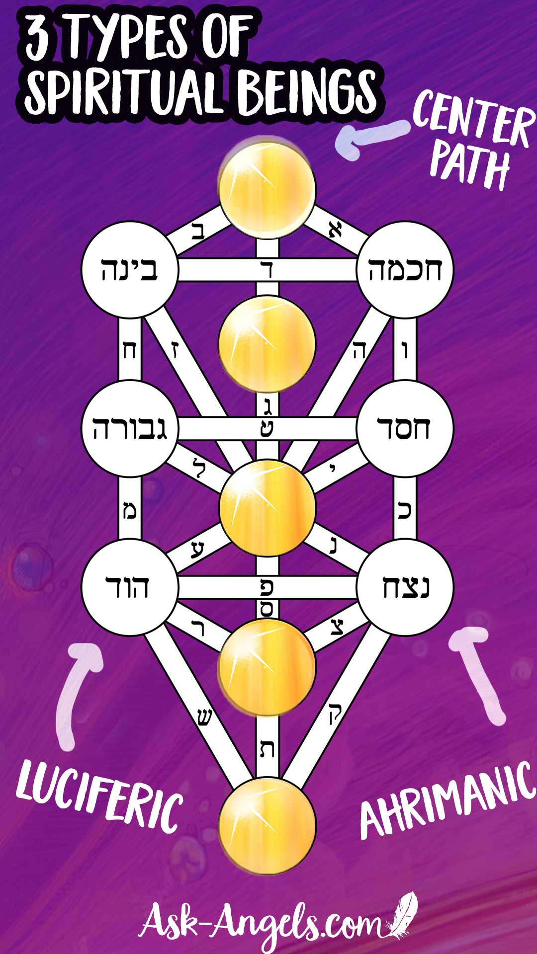 Hidden Insight Into the Types of Spiritual Beings found in the Kabbalistic Tree of Life